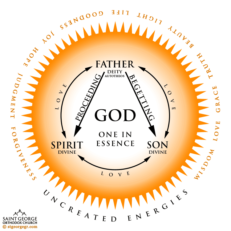Image result for greek orthodox trinity symbol