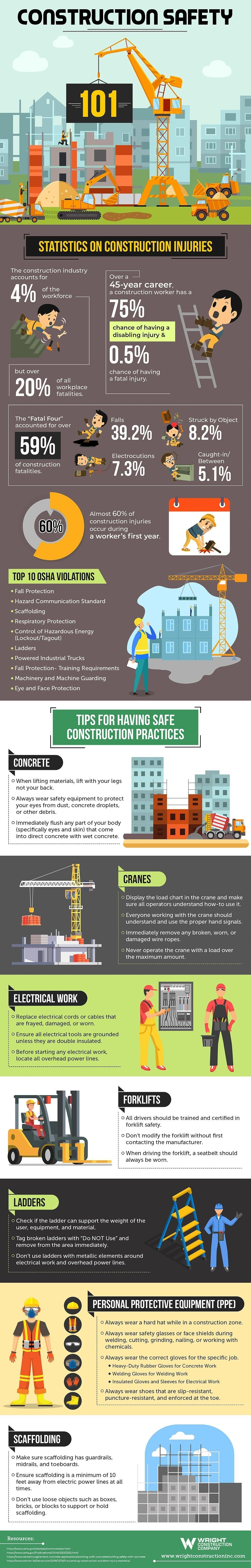 Construction safety 101 infographic construction safety