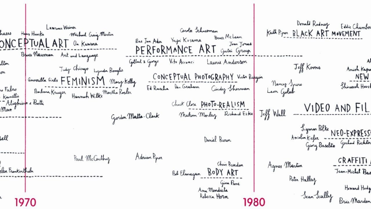 Tate modern artists timeline graffiti art art installation and tate modern artists timeline illustrator sarah fanelli was commissioned by tate to create a timeline showing the major artistic movements and important altavistaventures Images