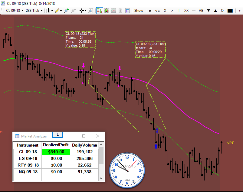 My Indicators Suggested To Go Short In Crudeoil Cl Emini Futures Market Entered Short On The First Indication Online Trading Day Trading Trading Strategies