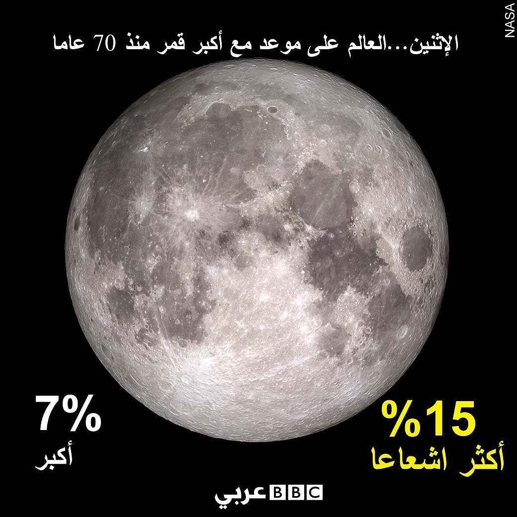 14 نوفمبر تشرين الثاني يستعد مراقبو السماء لظاهرة القمر العملاق القادمة مع اقتراب القمر إلى أقرب مسافة من الأرض منذ عام 1948 وأ Super Moon Full Moon Nasa