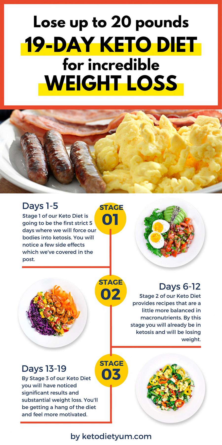Sirtfood Diet Plan Week 1 In 2020 Ketogene Diat Fur Anfanger Diat Keto Speiseplan