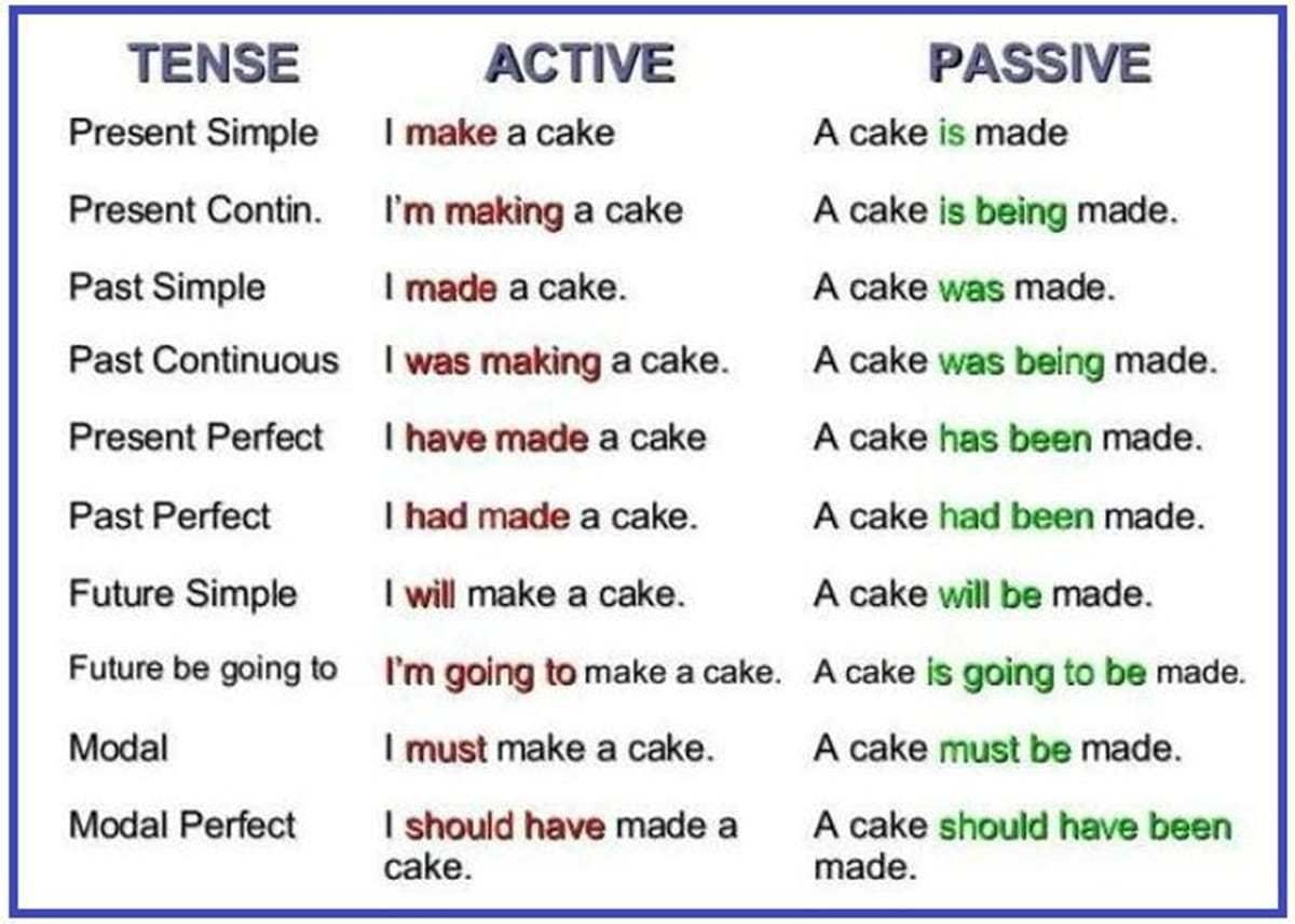 The Passive Voice Important Rules And Examples Palavras Em
