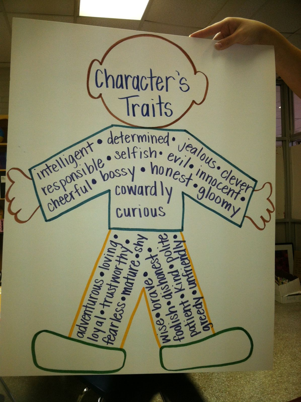 Anchor Chart For Teaching Character Traits
