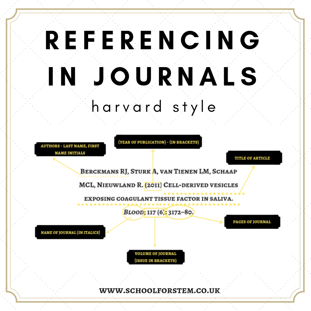 Referencing In Scientific Journals Harvard Style How To
