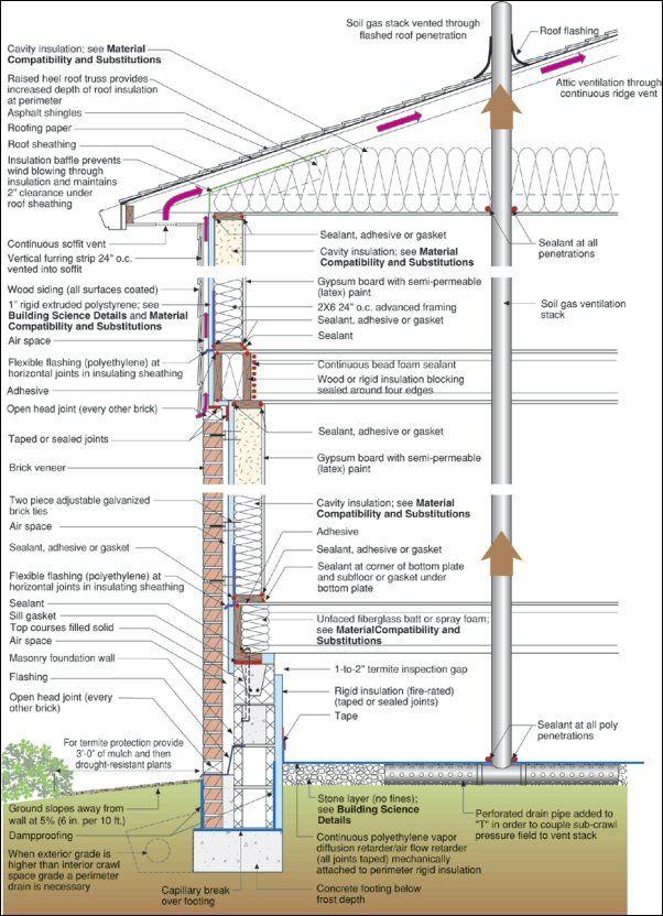 ETW Building Profile New Charlotte Enclosure Design
