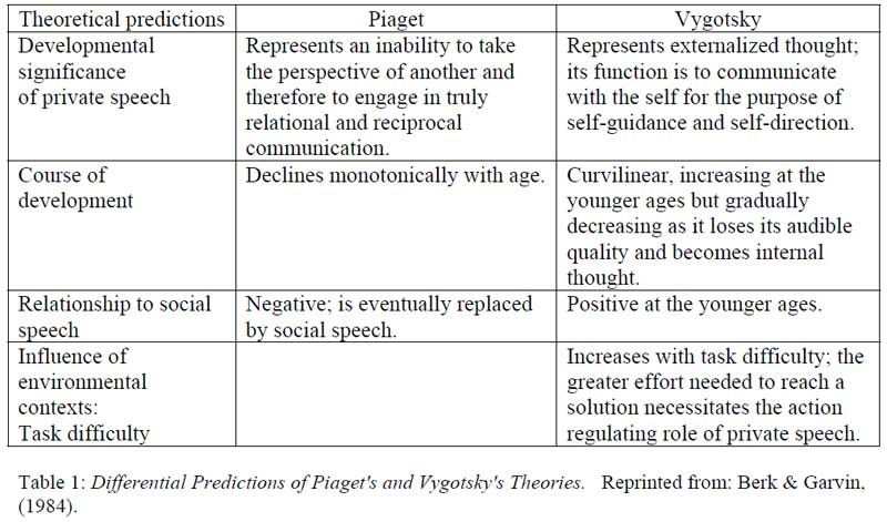 Piaget and vygotsky in social work