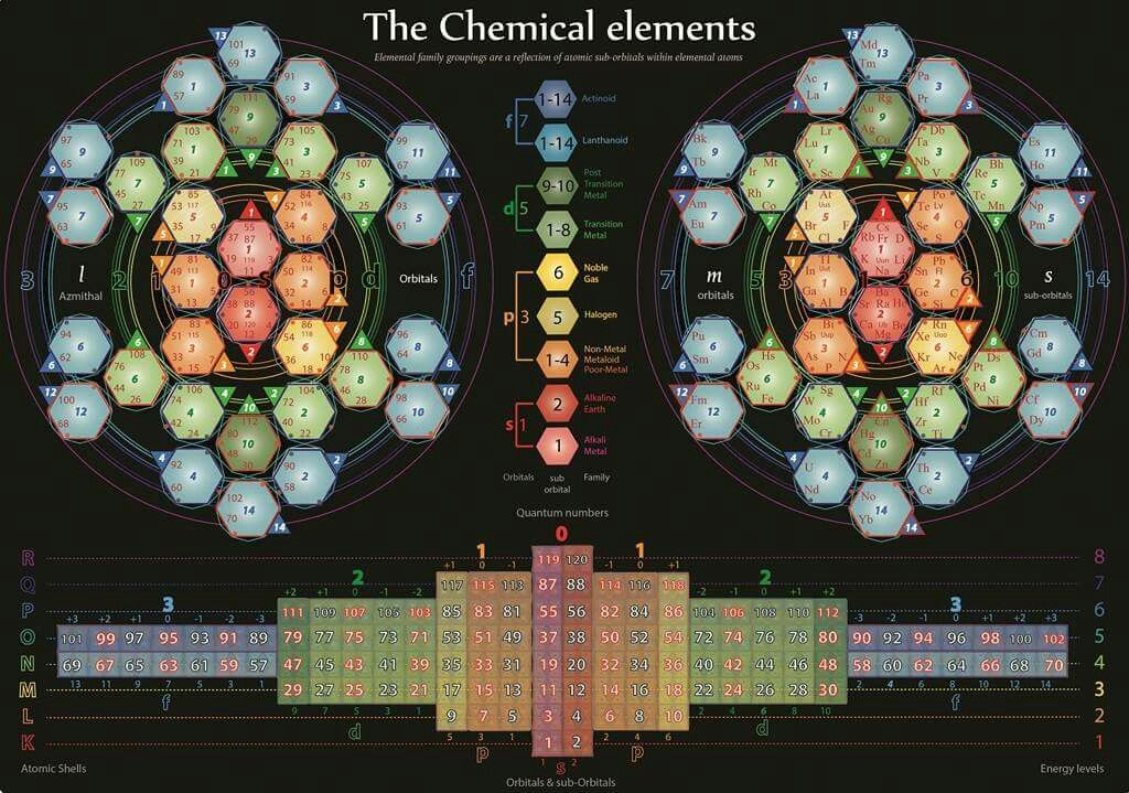 A whole new periodic table of Elements is revealed based - new periodic table aufbau