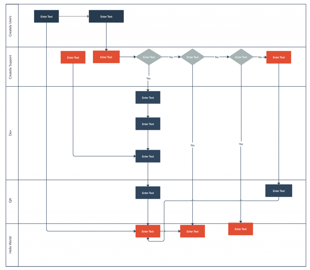 Process Maps And Flowcharts In 2020 Process Map Customer Journey Mapping Software Development