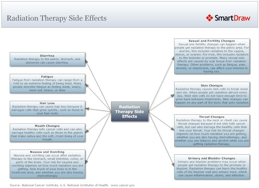 Radiation Side Effects And Syndromes Radiation Therapy