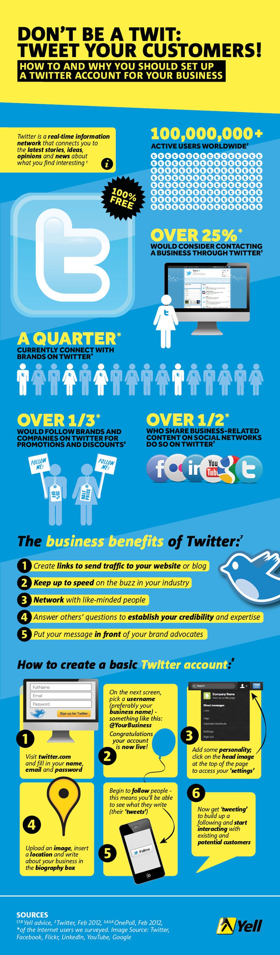 The Business Benefits Of Twitter [INFOGRAPHIC]