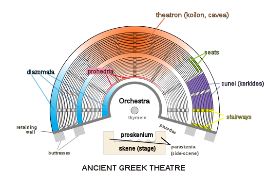 an overview of ancient greek theater and drama Greek tragedy was a popular and influential form of drama performed in theatres across ancient greece from the late 6th century bce the most famous playwrights.