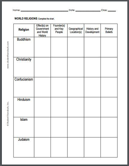 World Religions Chart Worksheet - For high school World History - fresh world history map activities the rise of islam answers