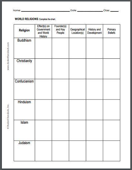 World Religions Chart Worksheet For High School World