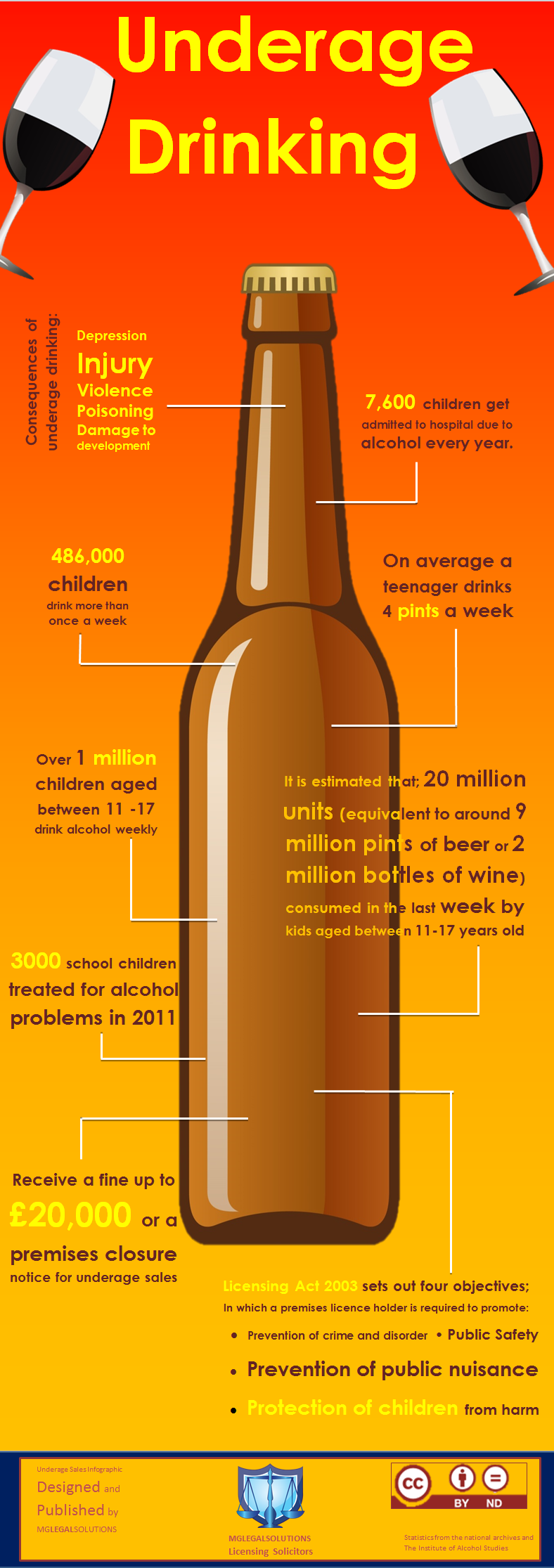 talking about your underage drinking at work is inappropriate statistics surrounding underage drinking and the law infographic love infographicssubmit share infographics