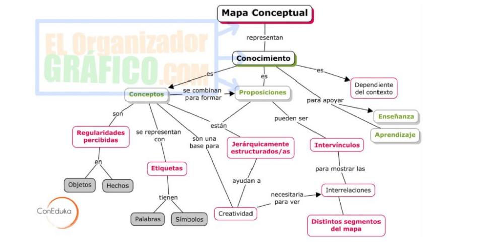 Qué Es Un Mapa Conceptual Tipos Características Y Ejemplos Mapa Conceptual Mapas Organizadores Gráficos