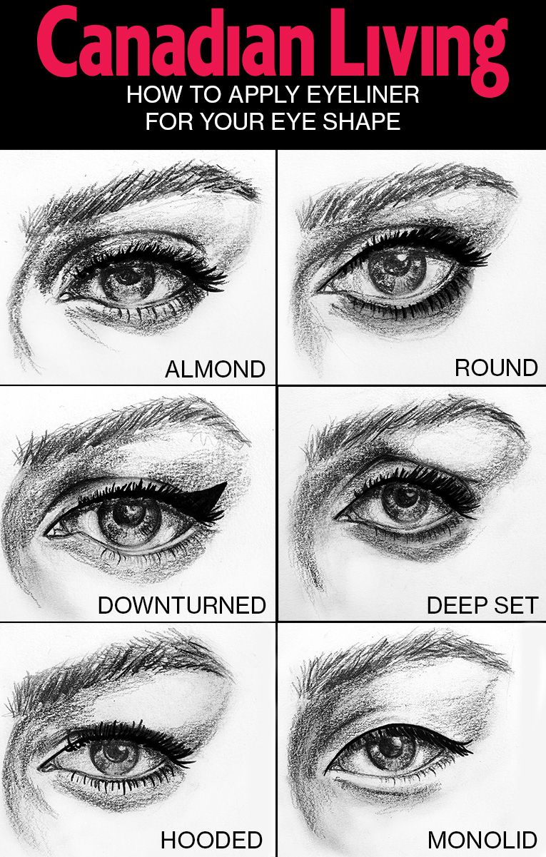How To Apply Eyeliner For Your Eye Shape Lashes Pinterest