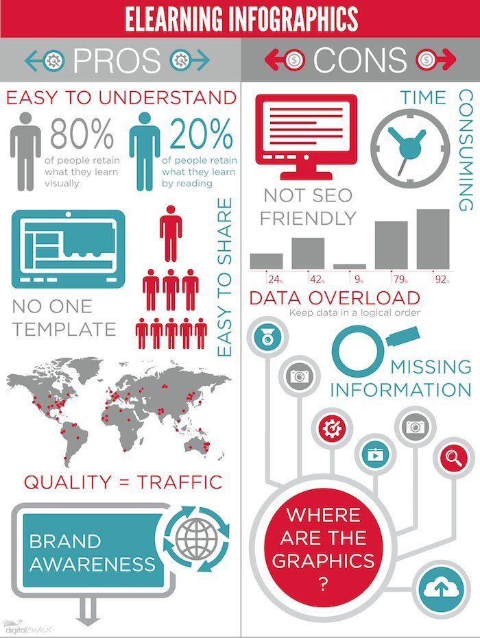 Elearning Infographics Pros And Cons E Learning Infographics Elearning Infographics Educational Infographic Elearning