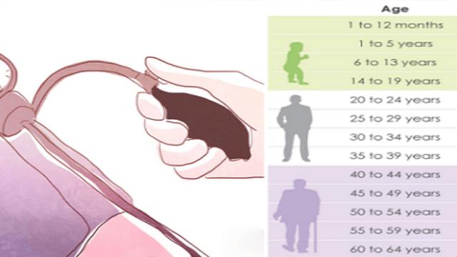 Cual el la presion arterial normal