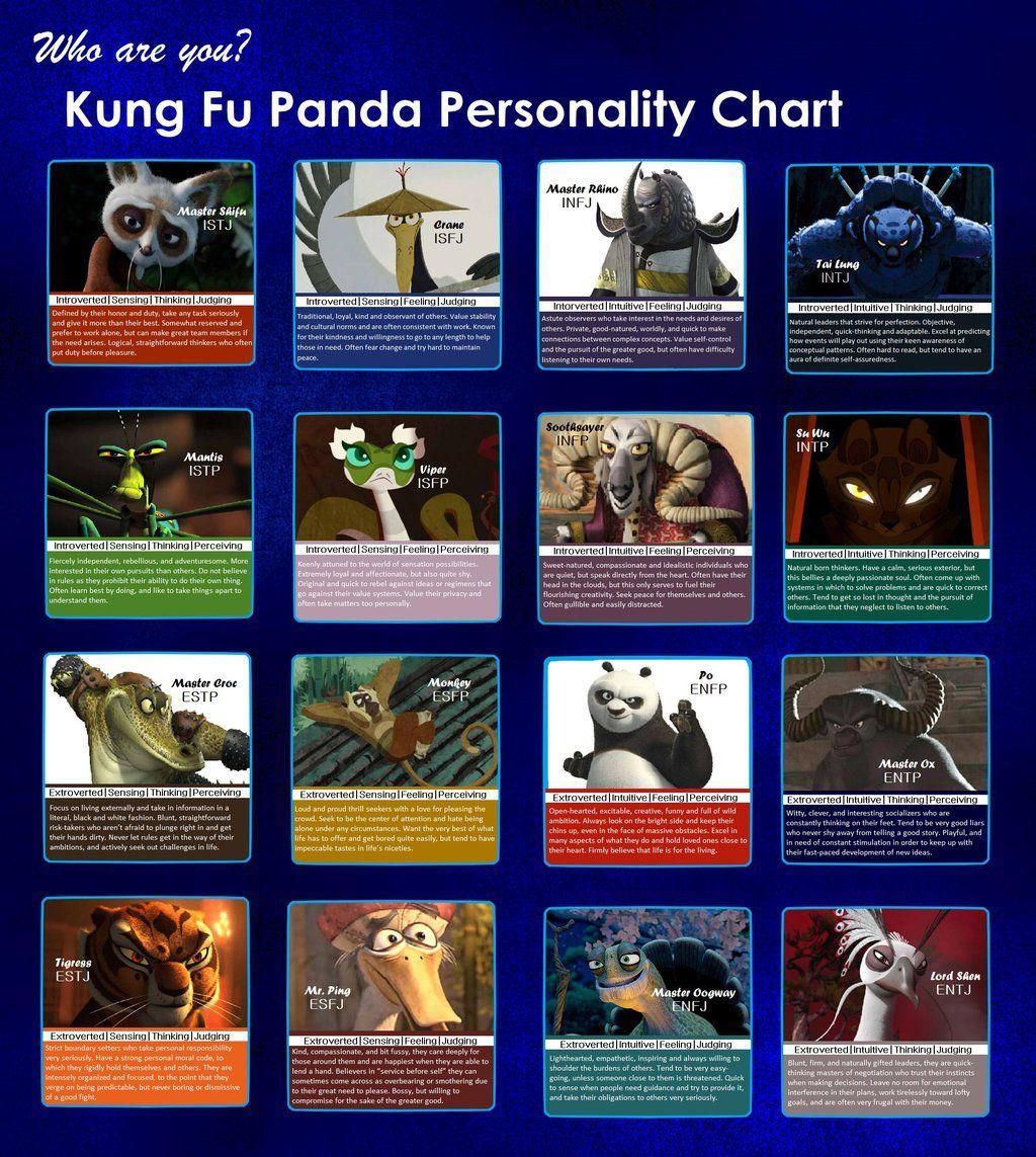 Kung Fu Panda MBTI Chart   Personality types   Mbti, Enfp