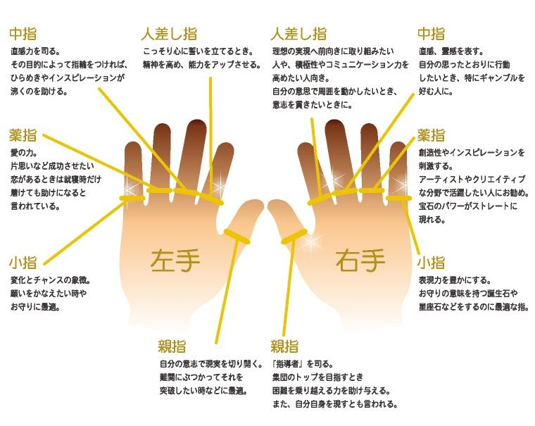 意味 右手 の 薬指