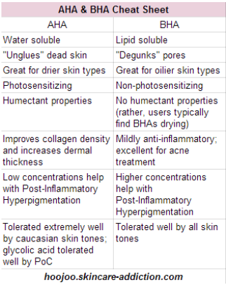 Aha V Bha A Great Little Cheat Sheet By Hoojoo Skincare For Understanding Exfoliants Skin Treatments Skin Care Natural Skin Care