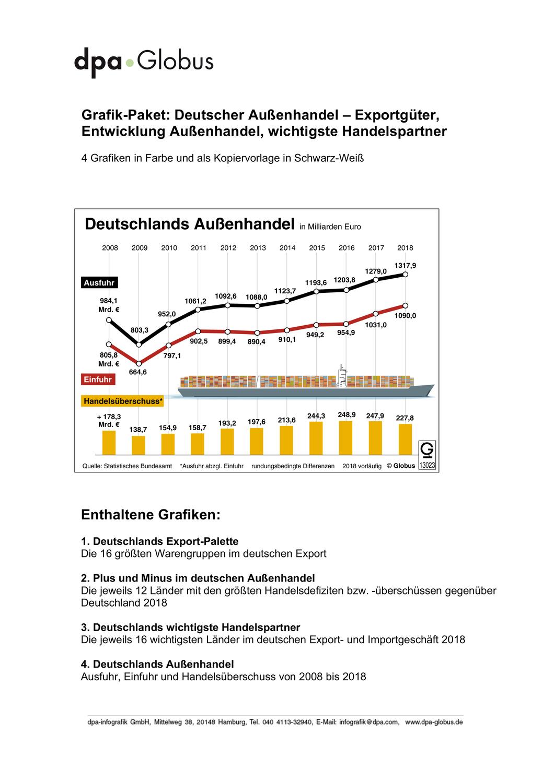 Deutscher Aussenhandel Grafik Paket Unterrichtsmaterial In Den Fachern Wirtschaft Wirtschaft Versicherung Verwaltung Bs In 2020 Aussenhandel Wirtschaft Gemeinschaftskunde
