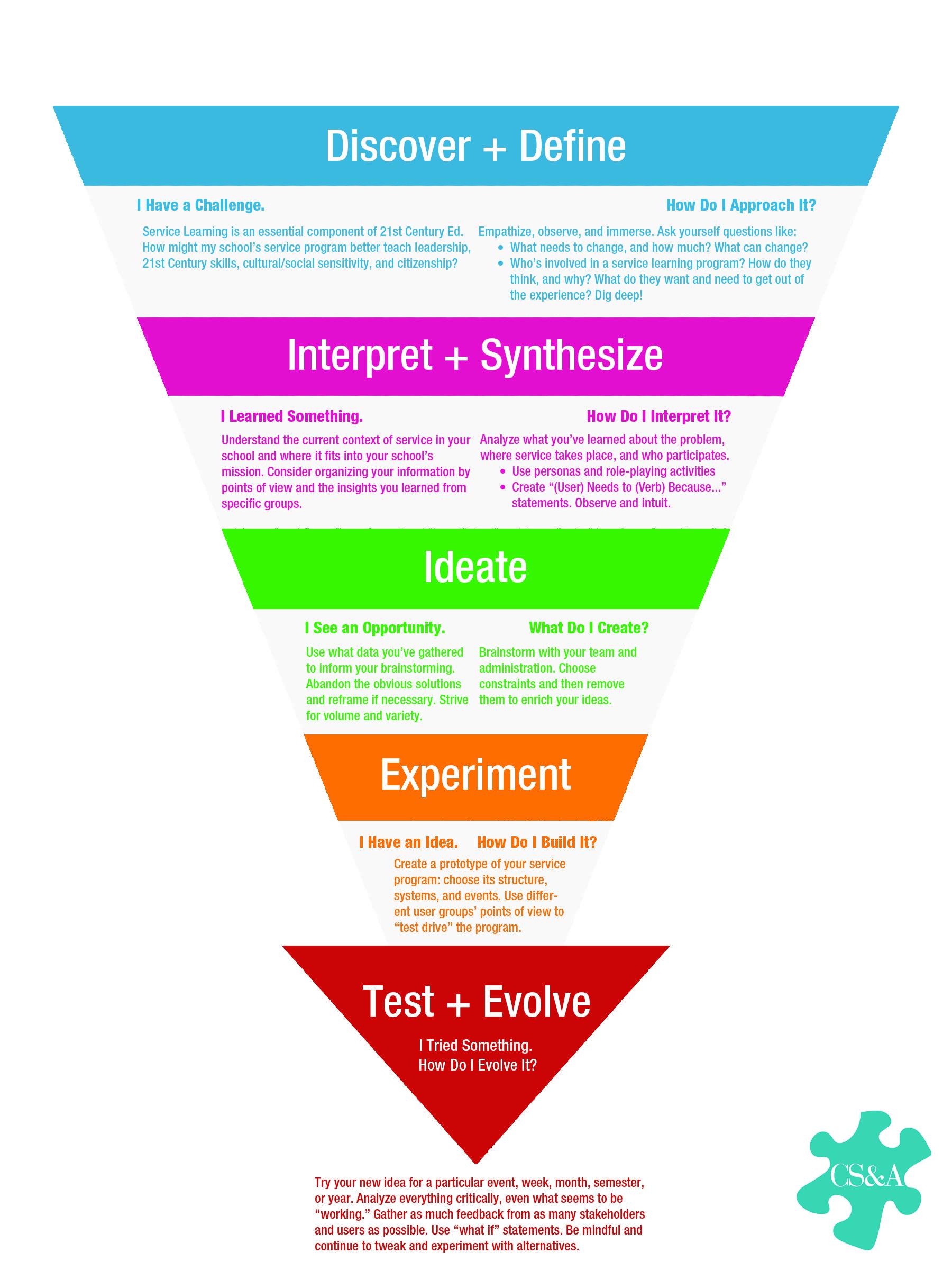 Infographic Designing Service Ux Design