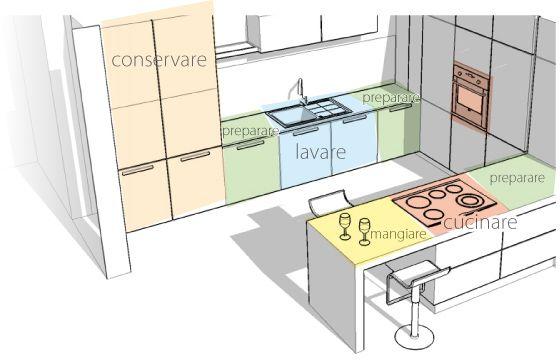 Cucina penisola misure cerca con google idee per la - Misure minime cucina ...