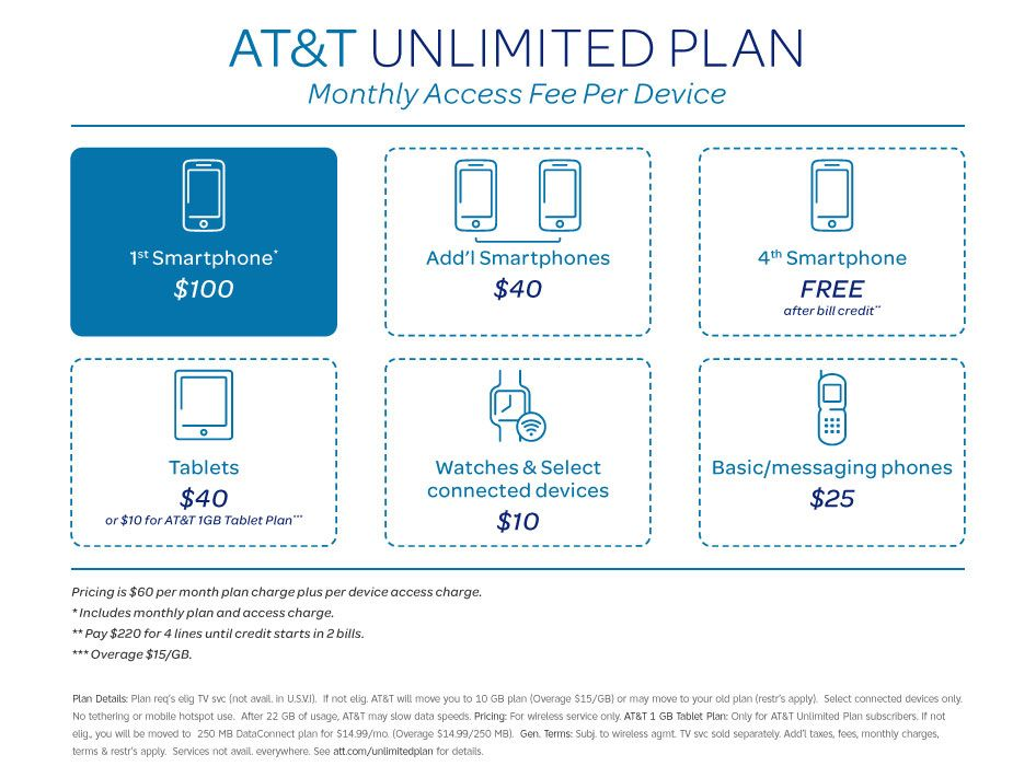 AT&T Introduces New Unlimited Plan For AT&T Wireless and