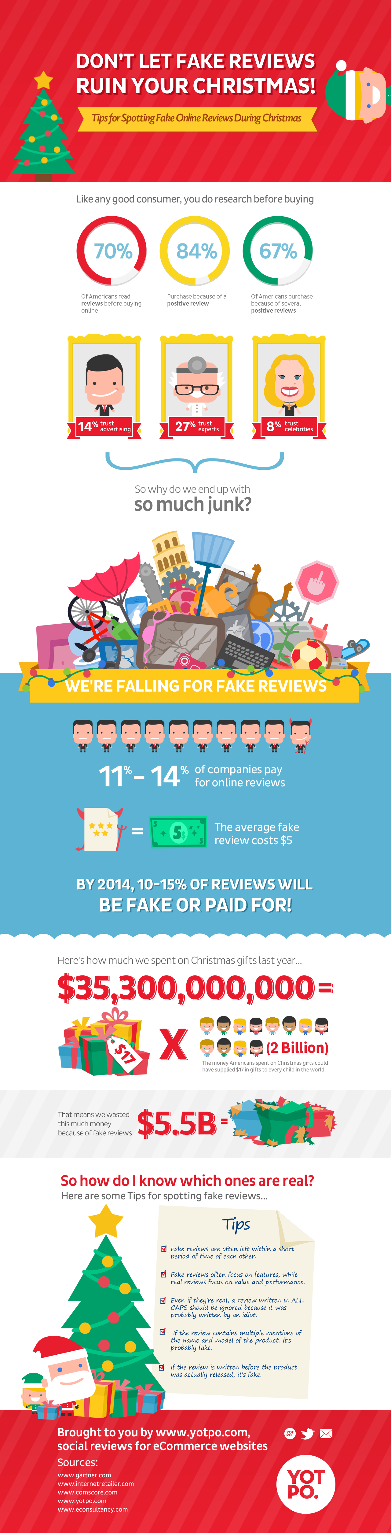 Don T Let Fake Reviews Ruin Your Christmas Information Visualized Infographics Christmas Infographic Online Reviews