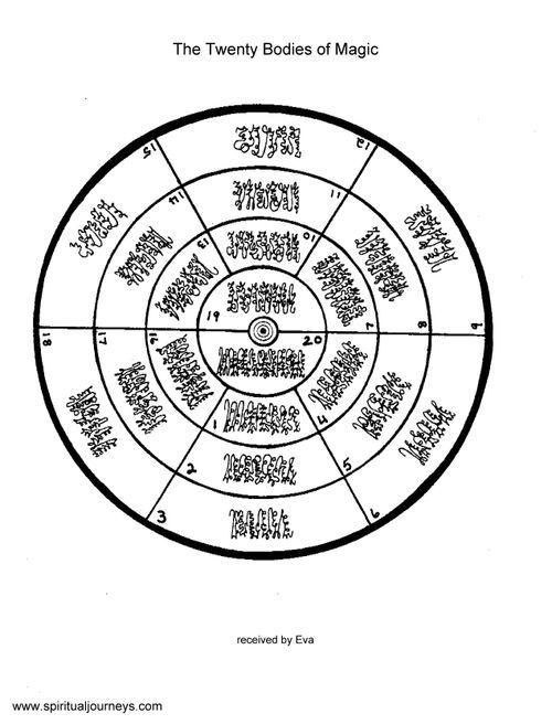 Wheel of Twenty Bodies of Magic