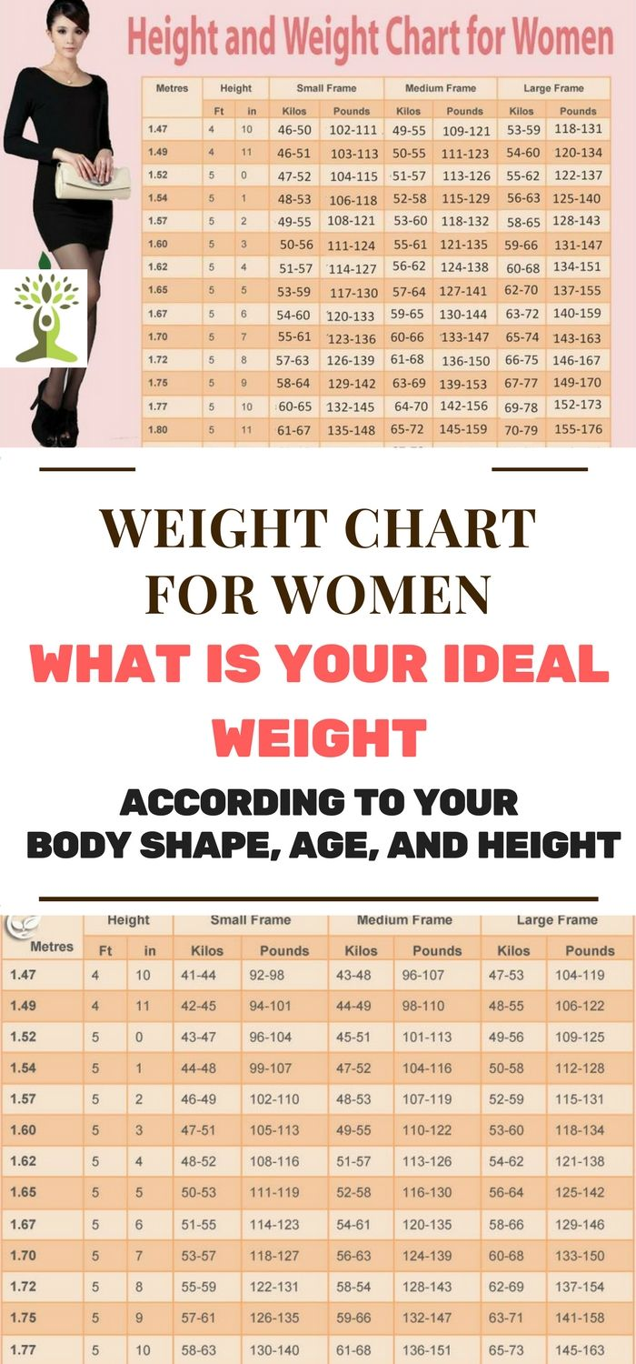 WEIGHT CHART FOR WOMEN WHAT IS YOUR IDEAL WEIGHT