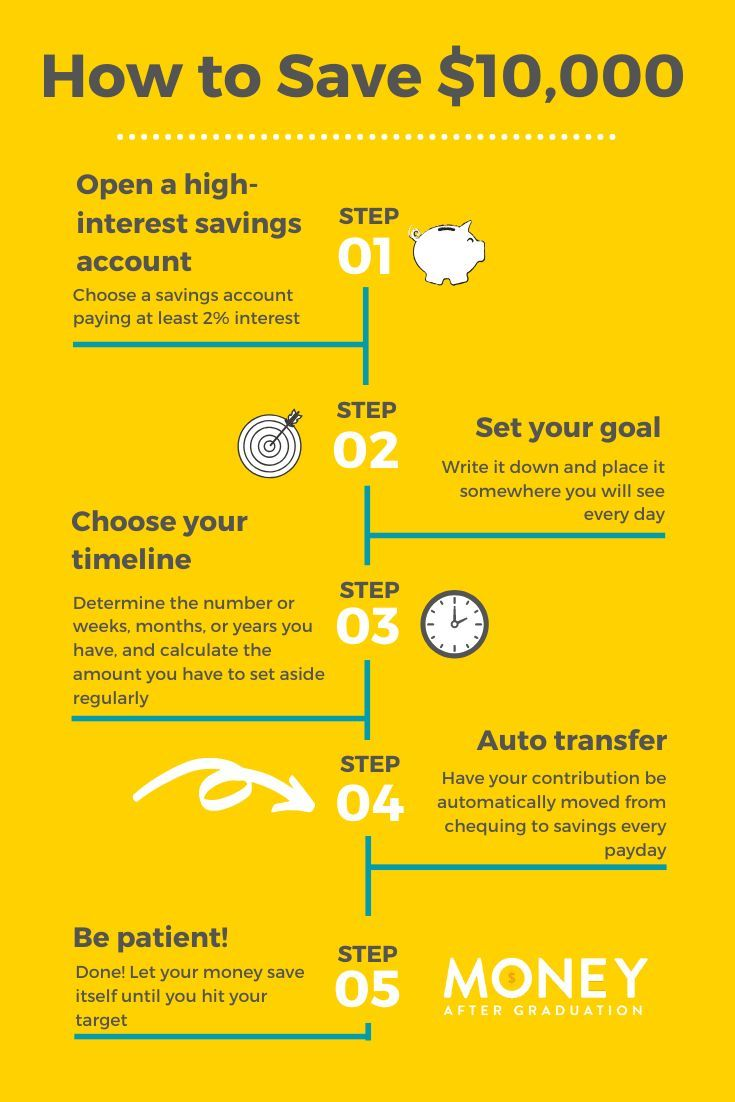 How To Save 10,000 in 2020 Finance saving, High