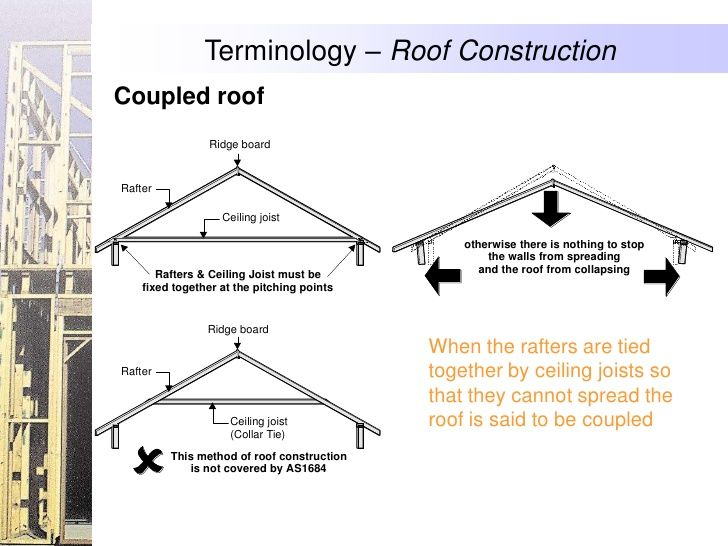 Terminology Roof Construction Coupled Roof Ridge Board
