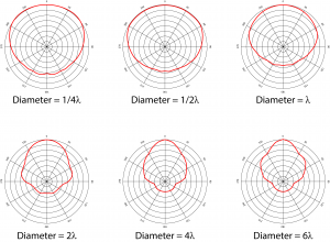 Figure 8.21 Directivity of circular radiators. Diagrams created from actual…