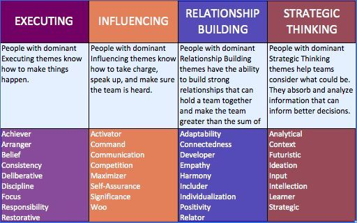 strengths finder chart Google Search Gallup Strengths