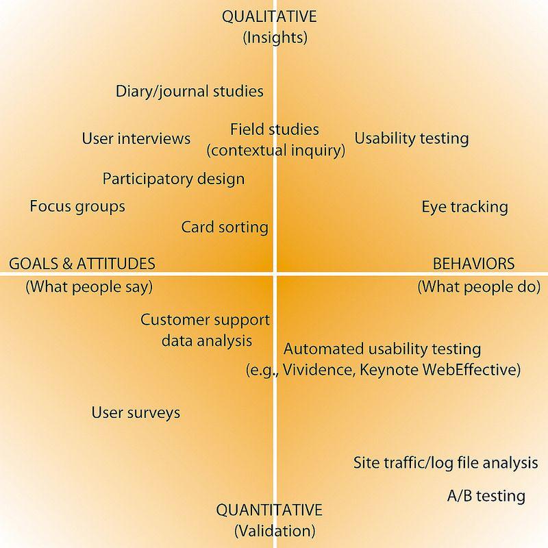 Iu005 Figure 1 4 Research Methods Quantitative Research Research Writing