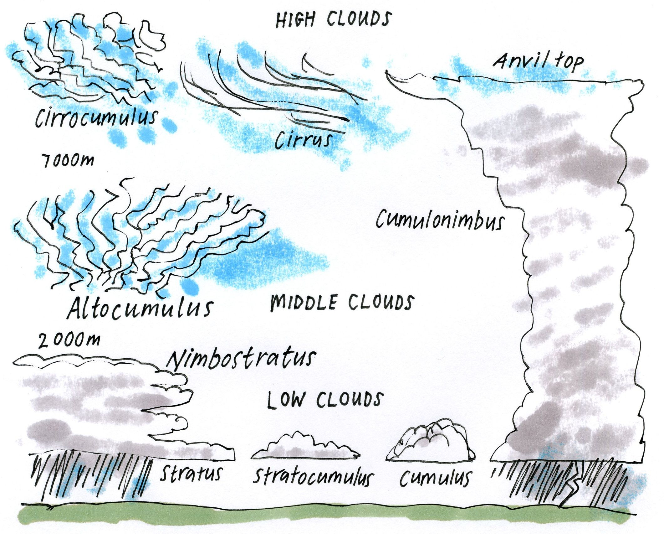 medium resolution of earth layers worksheet   ... middlelayers of earthearth atmospherethe sun  layers of identification   Clouds