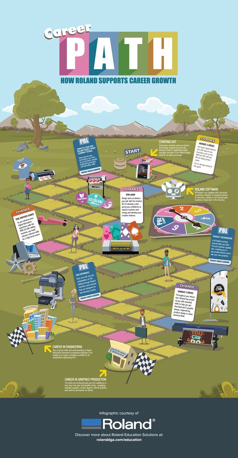 Career Path Infographic— Design and Engineering Education