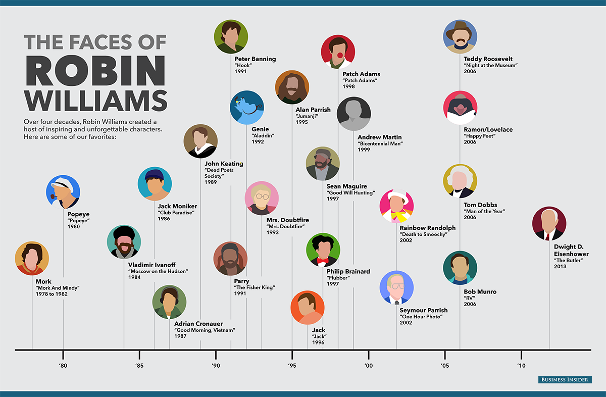 The Faces of Robin Williams #infographic