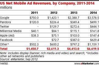 Beneficio por publicidad móvil. Twitter por delante de Facebook y Apple