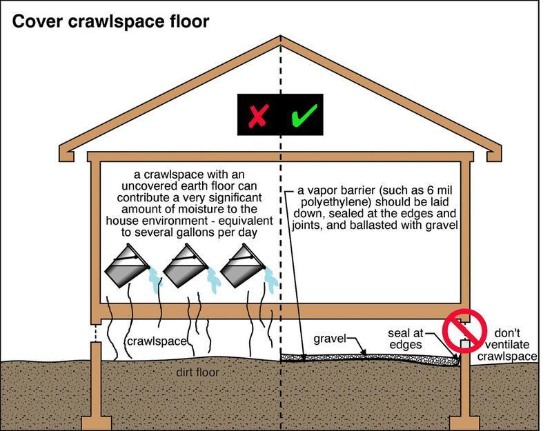 Vapor Barrier Crawlspace, Foundation repair, Diy crawlspace