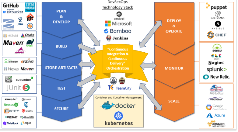 Dib Diagram Devsecops Technology Stack Software Deployment Information Technology Digital Transformation