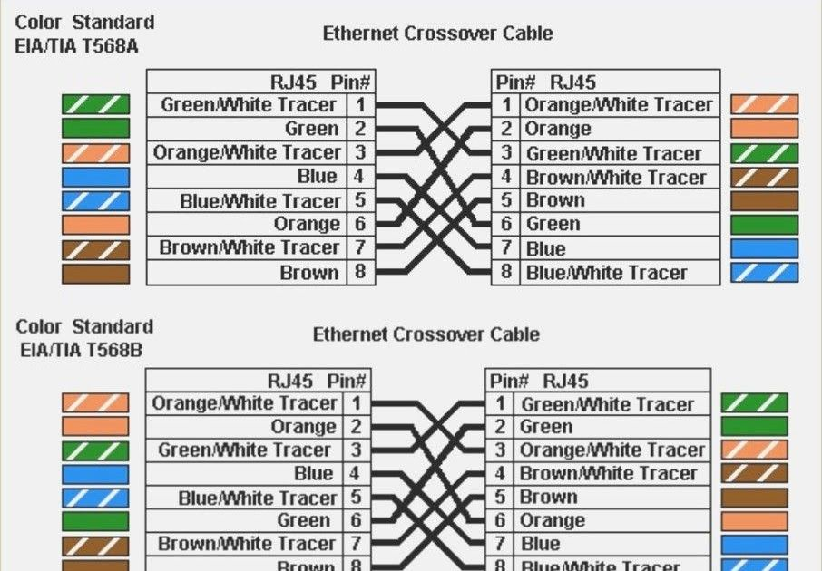 How To Distinguish T568a And T568b Rj45 Cable