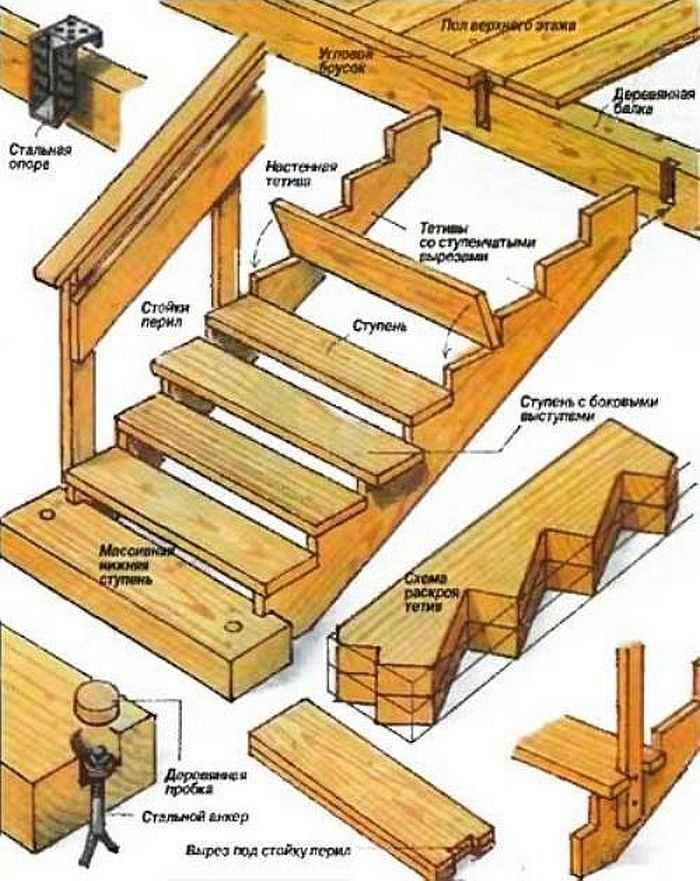 Деревянная лестница своими руками: фото, видео изготовления 38