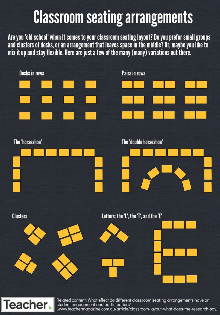 Infographic Classroom seating arrangements Online publication for