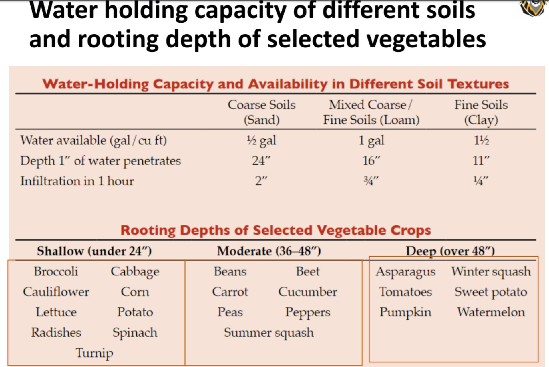 Pin By Amaris Cunningham On Gardening Soil Texture Infiltration Loam