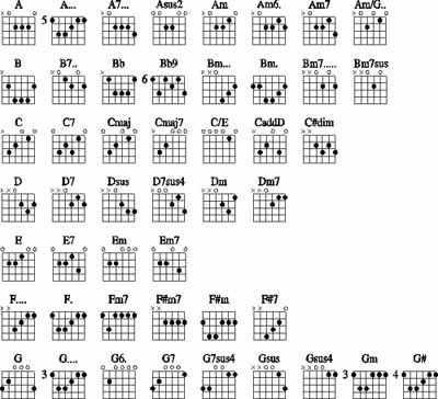 Guitar chords. Great paper print outs! Easy to make your own list of ...