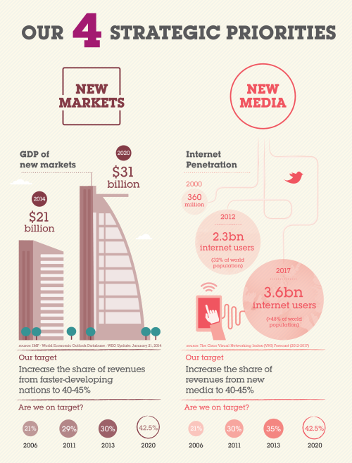 Two infographics produced for the WPP Annual Report, detailing WPP's world and its future. The infographics were edited slightly for look and feel in the final Annual Report: http://www.wpp.com/~/media/files/content/annualreport/wpp_annual_report_2013.pdf